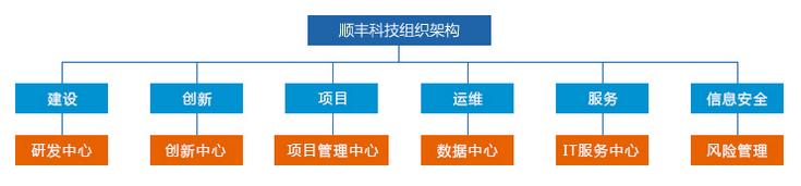 顺丰企业组织结构图