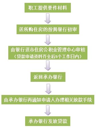2016珠海住房公积金贷款条件