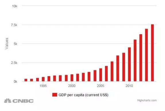 gdp解读_解读一季度GDP 6.8