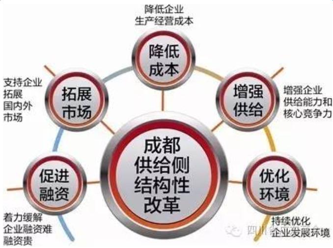 成都出台推进供给侧结构性改革20条举措
