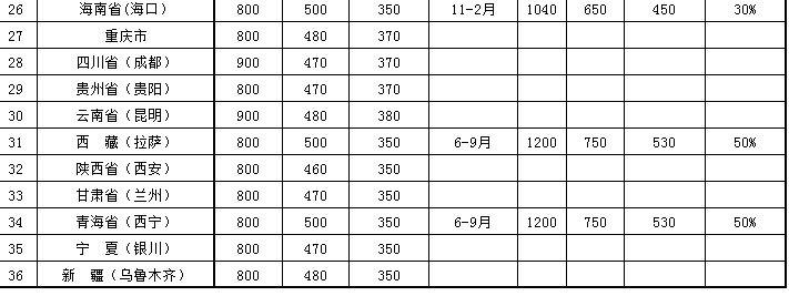 2016国家差旅补助标准表