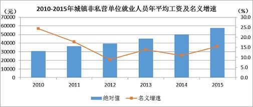 孝感人均gdp_你知道重庆市人均GDP有多少吗 和福建 湖北比呢,看详细数据
