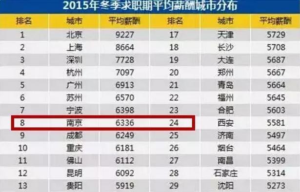 南京人均工资_南京喜星电子工资多少