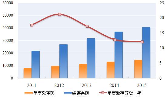 《2015年全國住房公積金年度報告》(全)