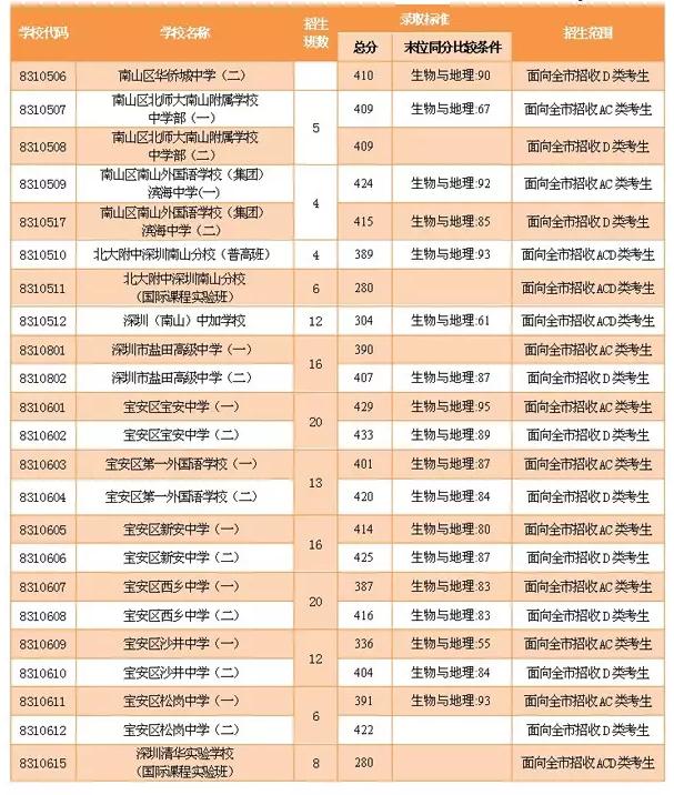 2016深圳中考录取查询