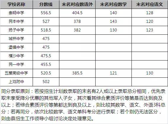 2017年上海市中考录取分数线