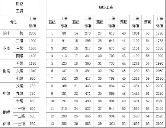2010年湖北省直事业单位岗位设置保留待遇什