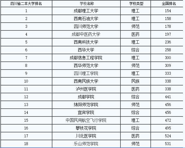 2016四川高考志愿网上填报的步骤和要点-2016年四川二本大学排名理