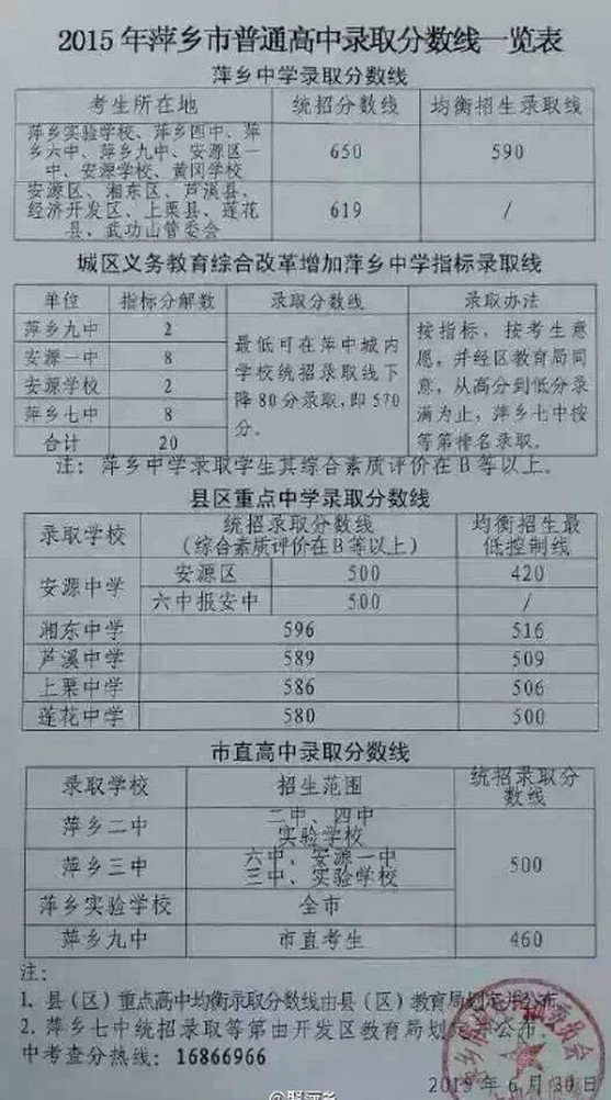 2016江西中考录取分数线图片