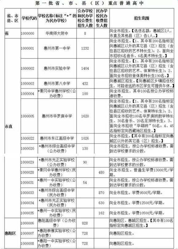2016惠州中考分数线