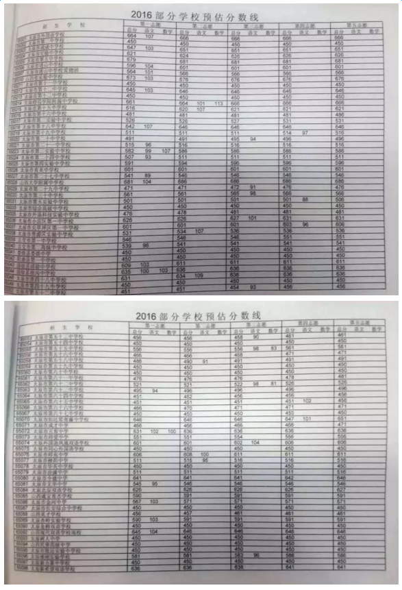2016太原市中考分数线