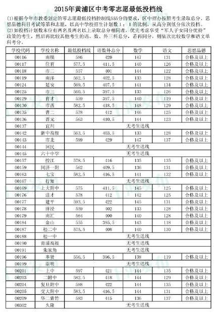 松江二中分数线2017高中定义虚数图片图片