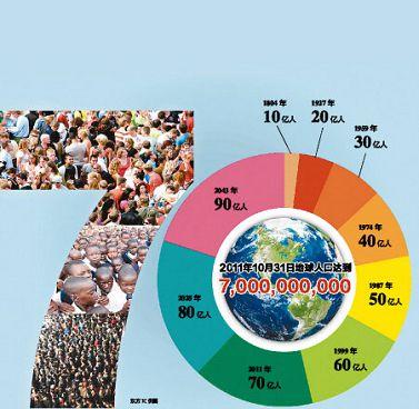 临沂海洋世界主题公园_7.11世界人口主题