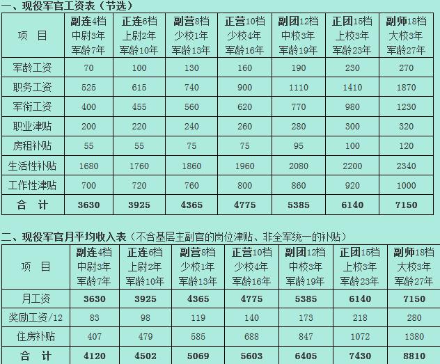 CF的军衔等级是按哪个国家为标准