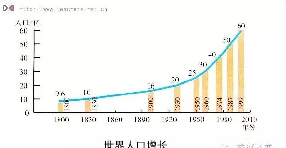 人口老龄化_2050年全球人口