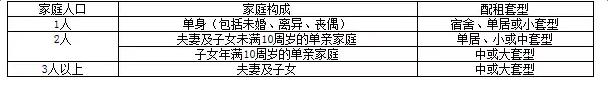 2016北京公租房申请条件