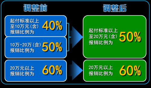 重庆大病保险报销比例将有重大调整