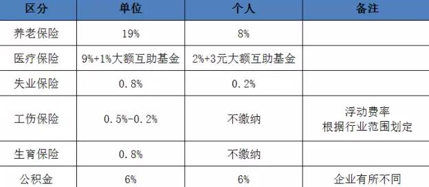 北京五险一金缴纳比例表2017