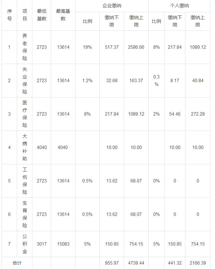 上海五险一金公司缴纳比例_五险一金公司缴纳比例_五险一金公司缴纳比例