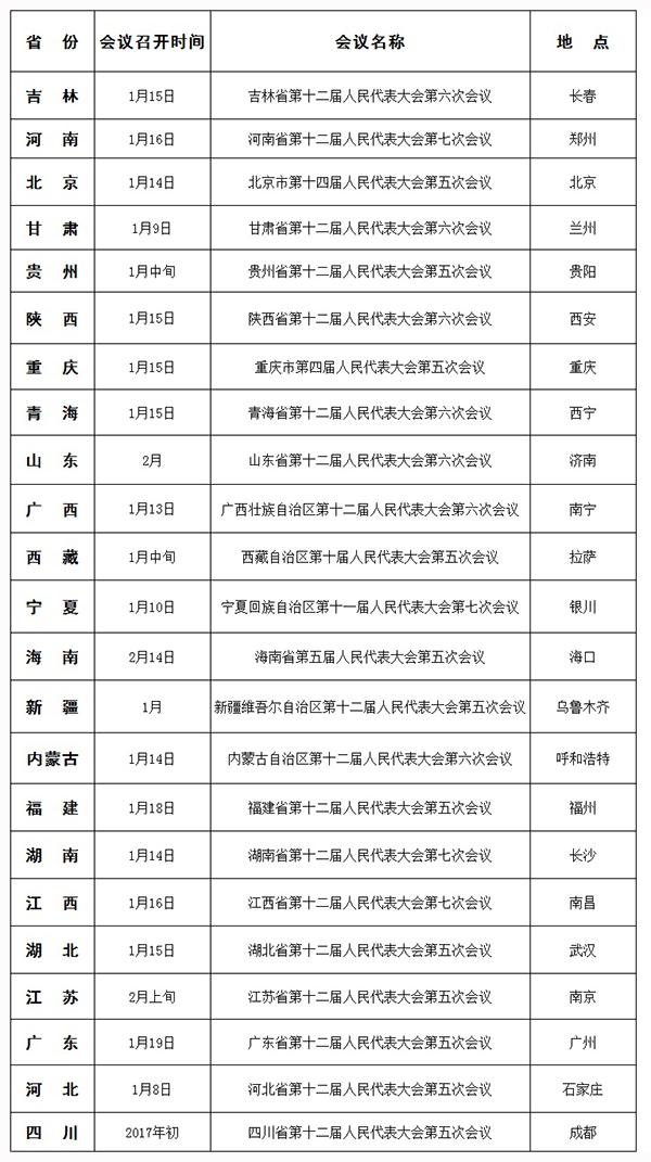 23省份陆续公布明年省级人代会召开时间:1月中下旬最集中