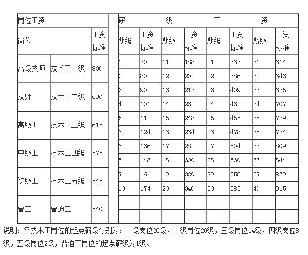 事业单位工资标准表套改表