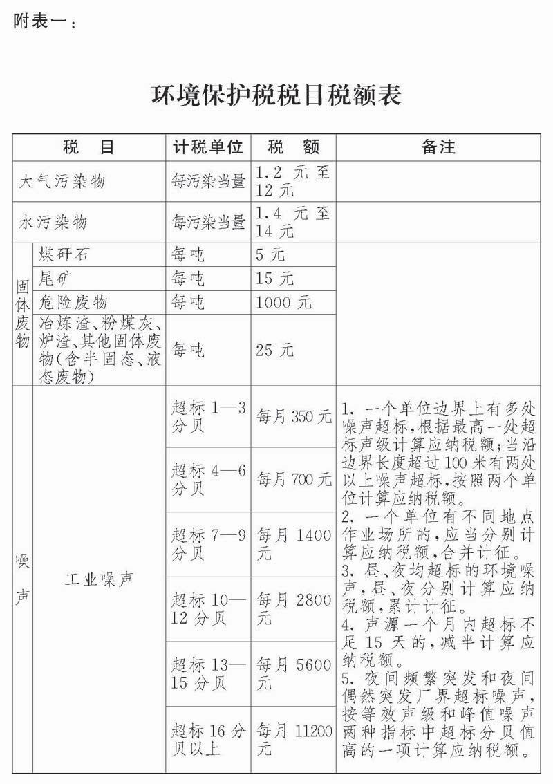 中华人民共和国环境保护税法【全文】
