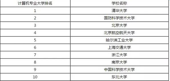 专业排名_全国医疗仪器专业排名