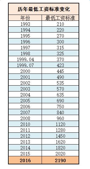 东莞目前最低工资标准和社保缴费基数是多少图片