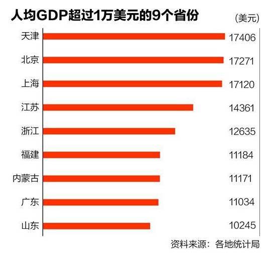 世界gdp人均排名2017_世界人均gdp排名图片