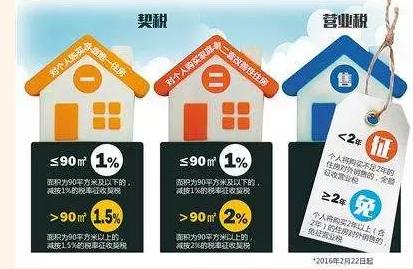 2017年青岛房产新政细则