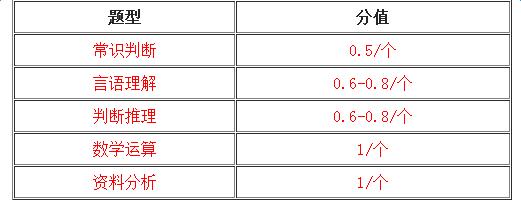 2018行测分值计算