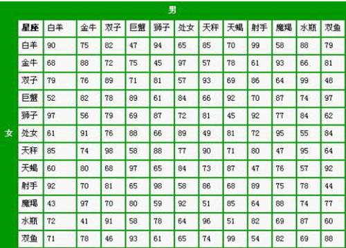 12星座配对_12星座配对表