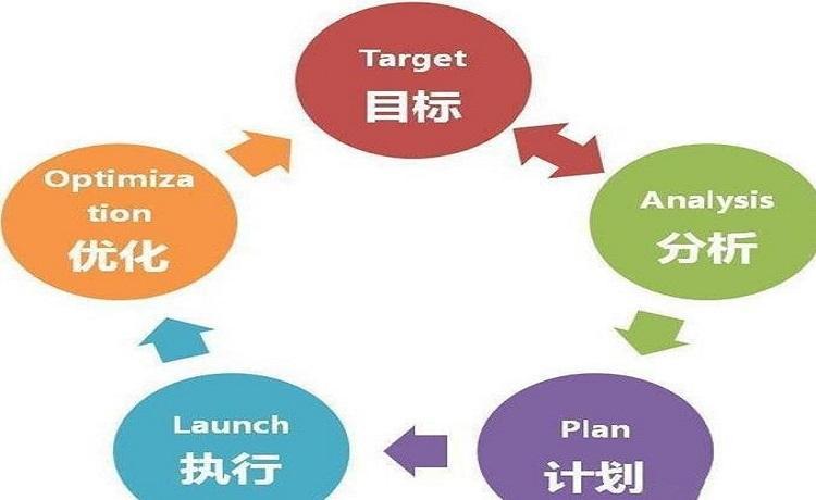 从钻石营销模式中看:最成功的内容运营策略是什么?