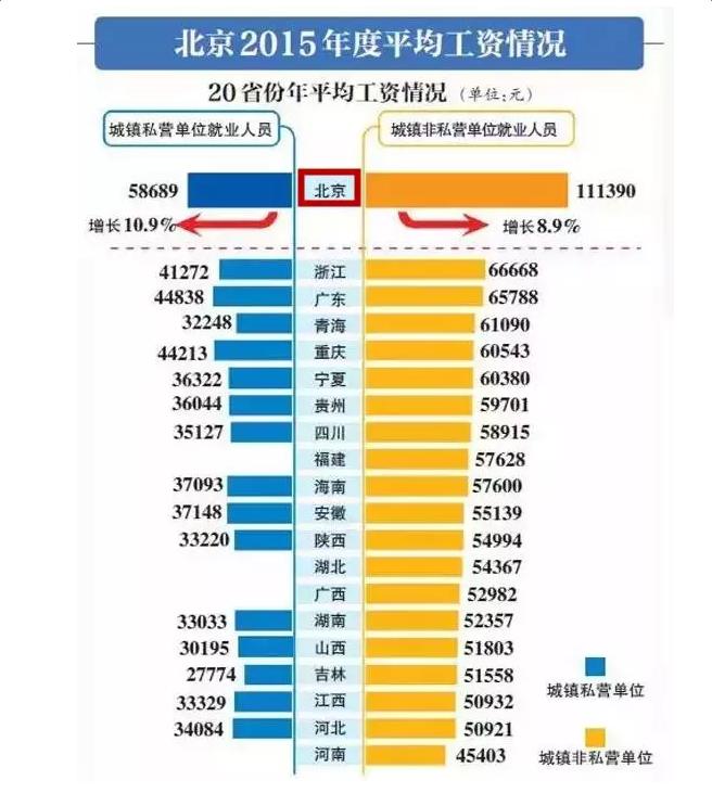 北京市13年平均工资_北京市2017年平均工资_北京市平均工资2017