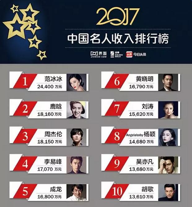 2017中国名人商业价值排行榜图片
