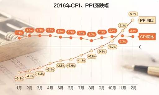 2017物价上涨指数