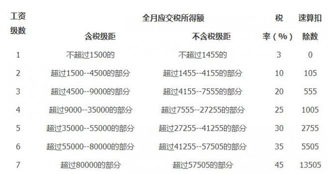 2017北京工资扣税标准_2017北京个税起征点
