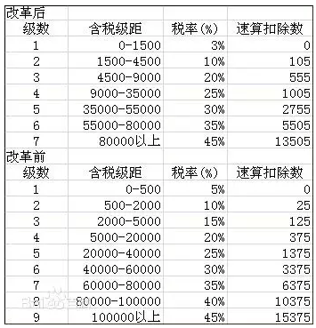 2017年个人所得税税率表(全)图片