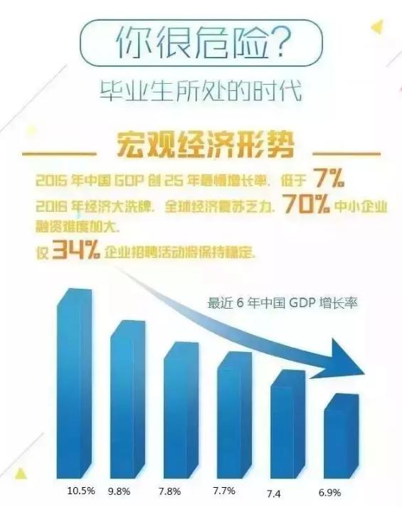 2017年就业形势分析