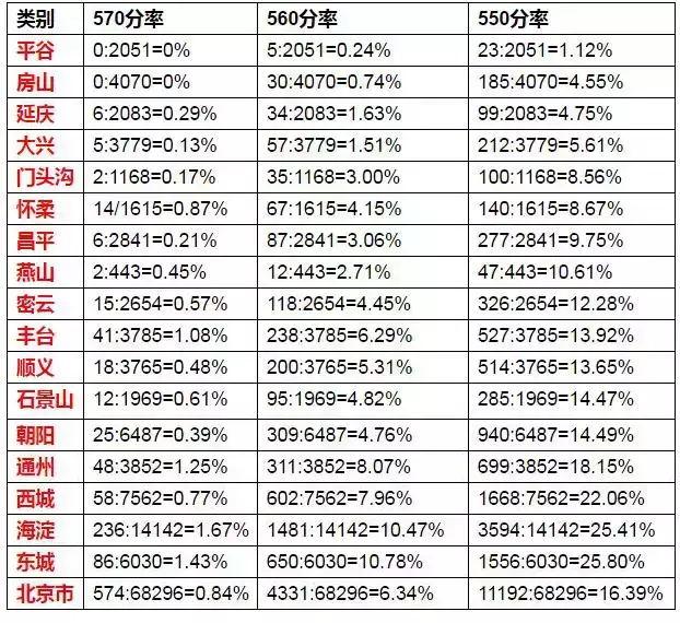 2017年北京中考录取分数线