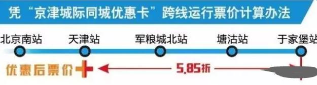 6月起京津城际延长线票价统一5.85折