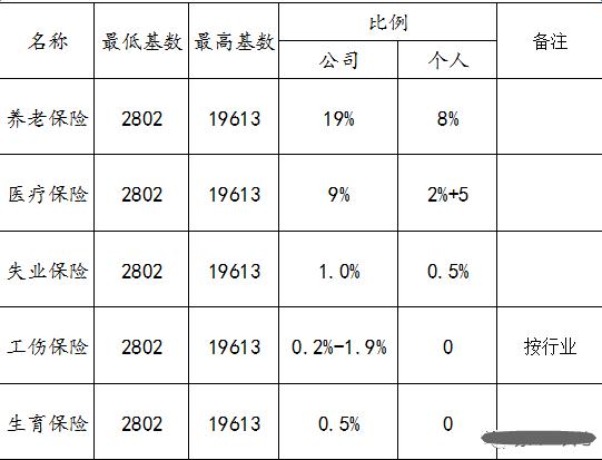 2017年苏州企业社保缴费基数及比例