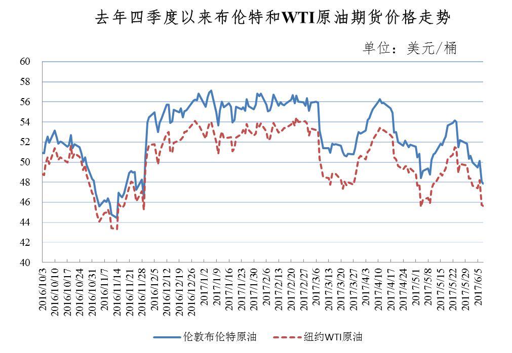 国内油价迎下调_2017国内最新油价概况