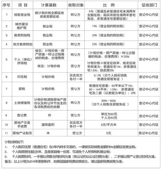 2017房产交易税如何计算_二手房交易税费全解析