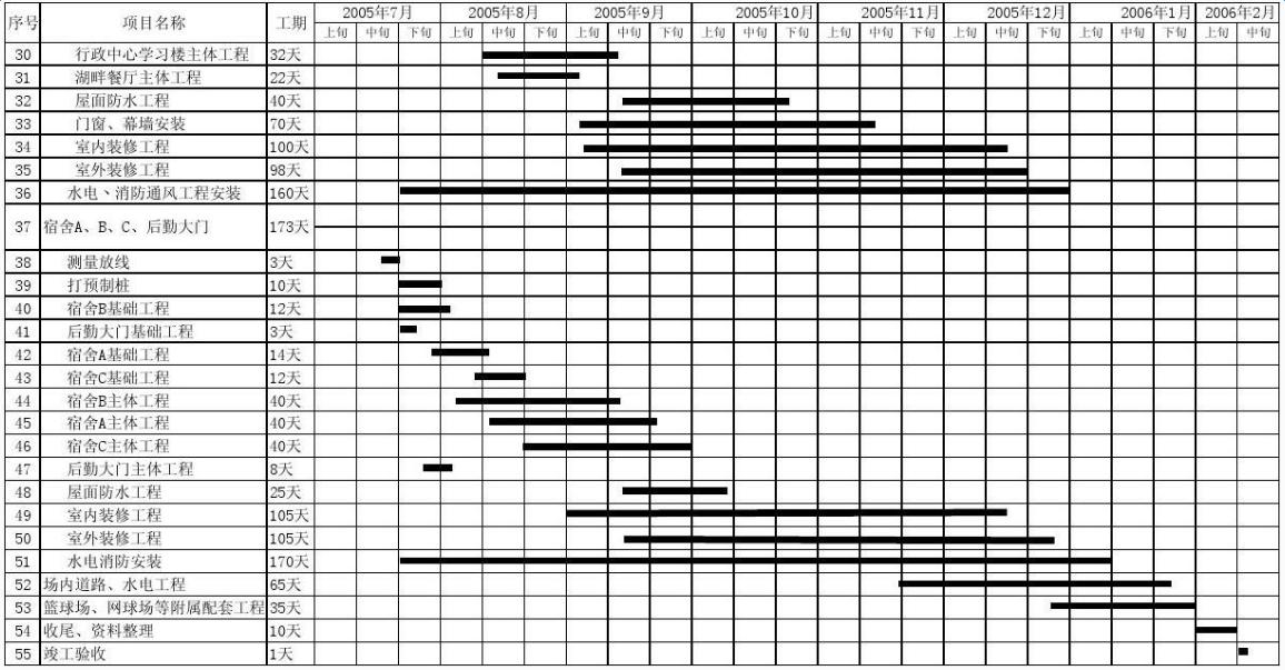 工程施工计划进度表模板